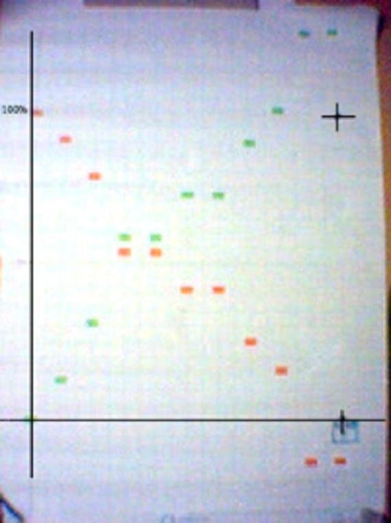 Final burn up/down chart