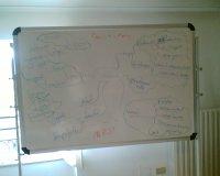 ESSAP idea map