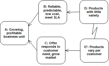 Product Variability CRD
